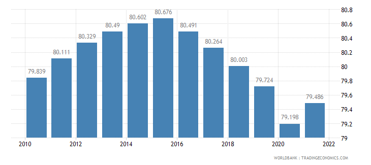 central african republic labor participation rate male percent of male population ages 15 plus  wb data