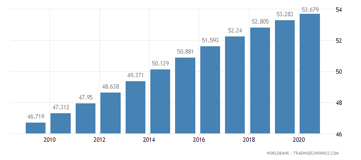 central african republic life expectancy at birth total years wb data