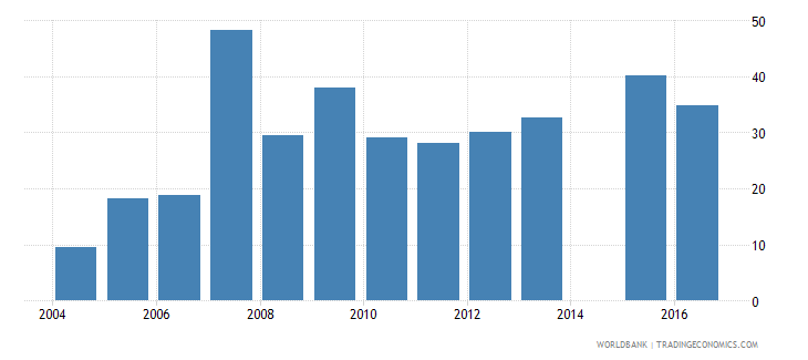 central african republic liquid assets to deposits and short term funding percent wb data