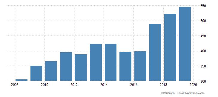 central african republic liquid liabilities in millions usd 2000 constant wb data