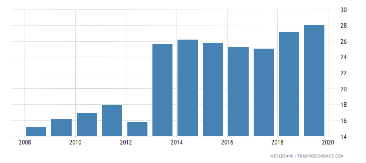 central african republic liquid liabilities to gdp percent wb data