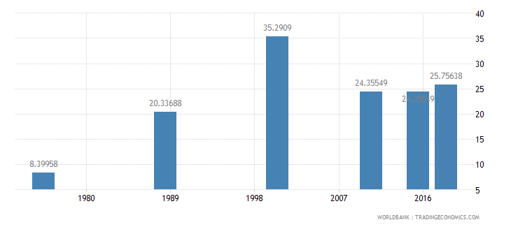 central african republic literacy rate adult female percent of females ages 15 and above wb data