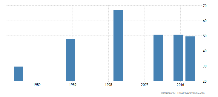central african republic literacy rate adult male percent of males ages 15 and above wb data