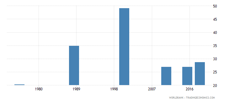 central african republic literacy rate youth female percent of females ages 15 24 wb data