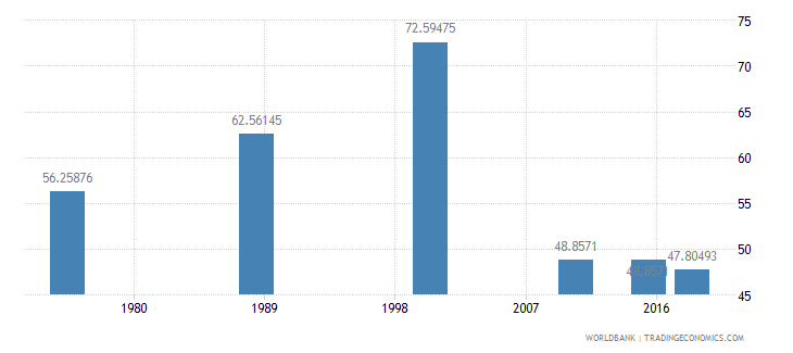 central african republic literacy rate youth male percent of males ages 15 24 wb data