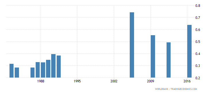 central african republic lower secondary completion rate gender parity index gpi wb data