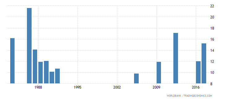 central african republic lower secondary completion rate male percent of relevant age group wb data