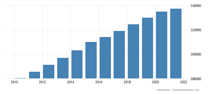 central african republic male population 10 14 wb data
