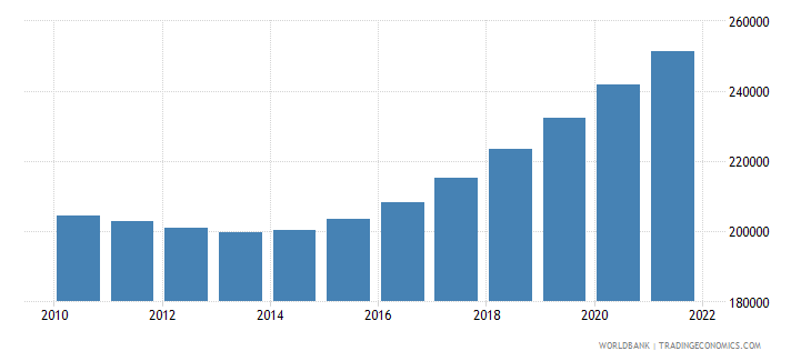 central african republic male population 20 24 wb data