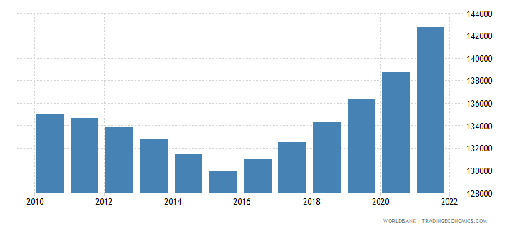 central african republic male population 30 34 wb data