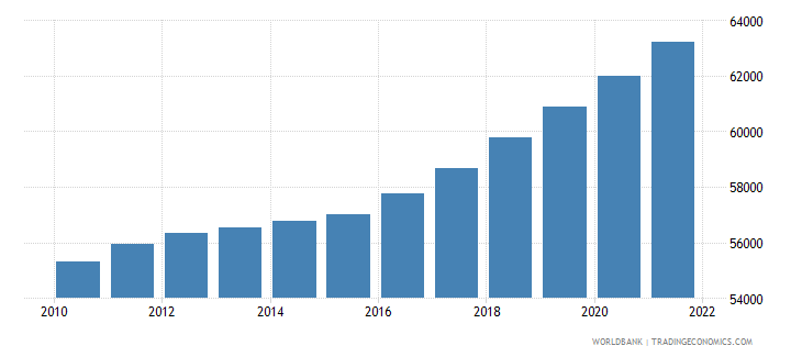 central african republic male population 50 54 wb data