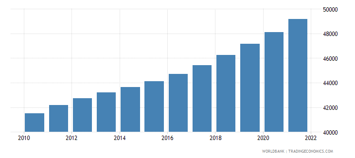 central african republic male population 55 59 wb data