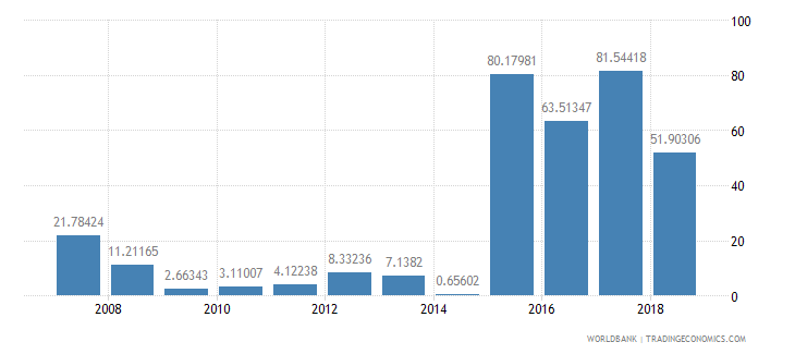 central african republic manufactures exports percent of merchandise exports wb data