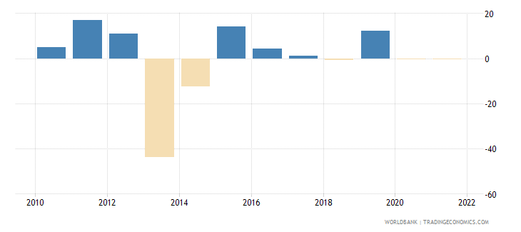 central african republic manufacturing value added annual percent growth wb data