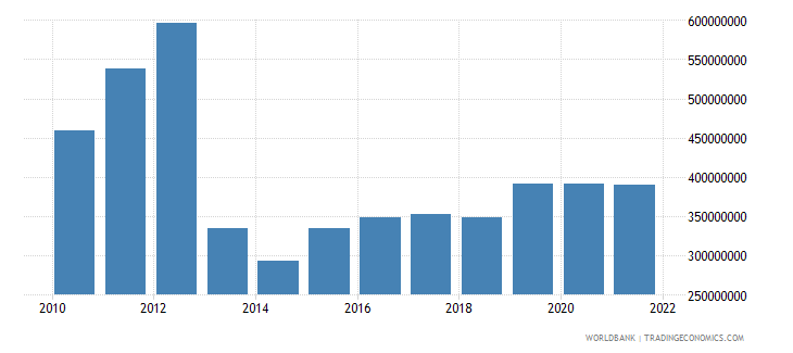 central african republic manufacturing value added constant 2000 us dollar wb data