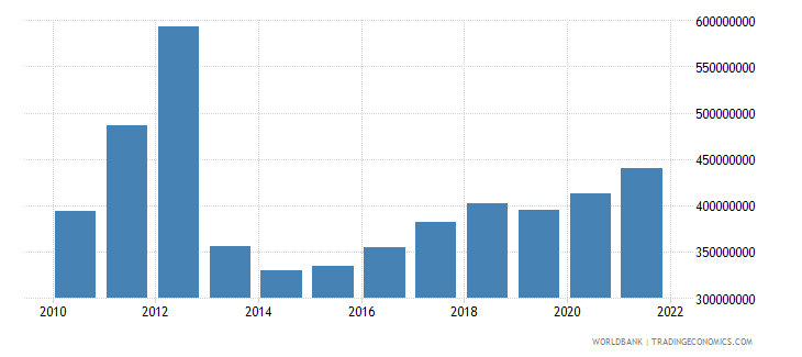 central african republic manufacturing value added us dollar wb data