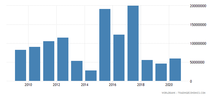 central african republic merchandise exports by the reporting economy us dollar wb data