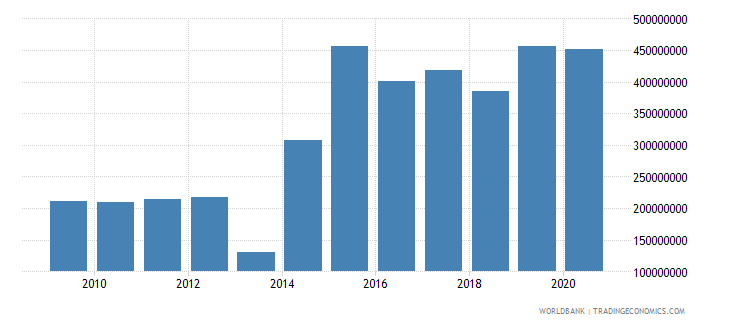 central african republic merchandise imports by the reporting economy us dollar wb data
