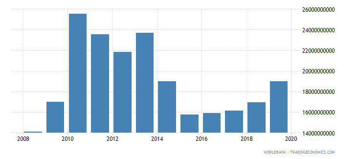 central african republic military expenditure current lcu wb data
