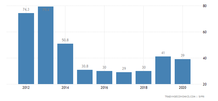 Central African Republic Military Expenditure