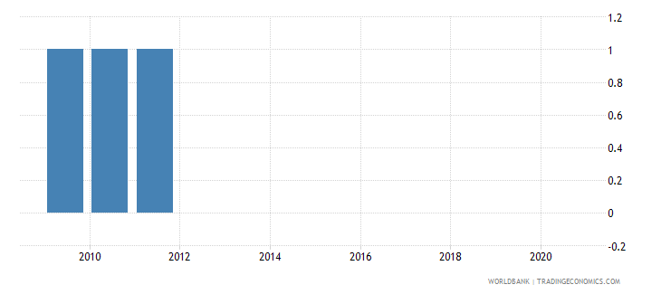 central african republic national accounts base year wb data