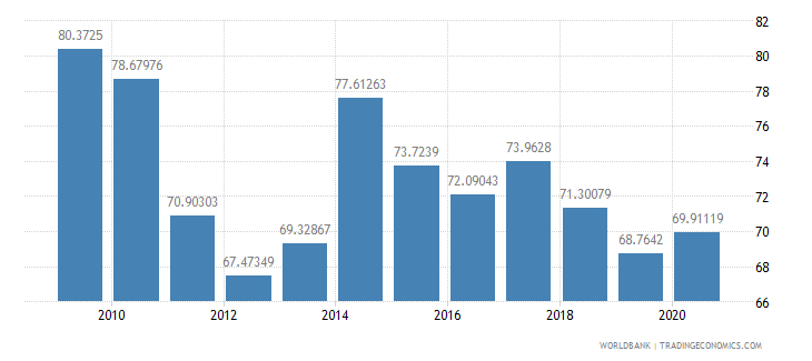 central african republic net barter terms of trade index 2000  100 wb data