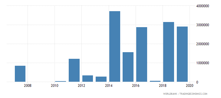 central african republic net bilateral aid flows from dac donors australia us dollar wb data