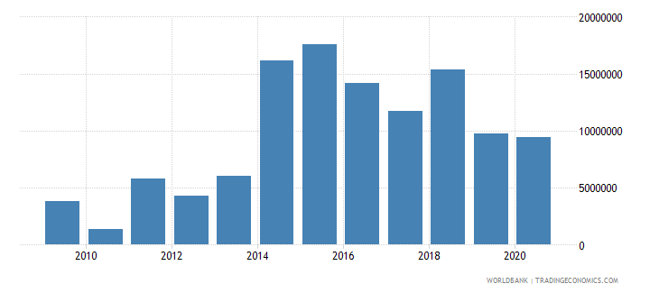 central african republic net bilateral aid flows from dac donors canada us dollar wb data