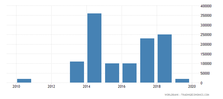 central african republic net bilateral aid flows from dac donors czech republic current us$ wb data