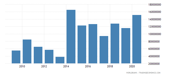 central african republic net bilateral aid flows from dac donors european commission us dollar wb data