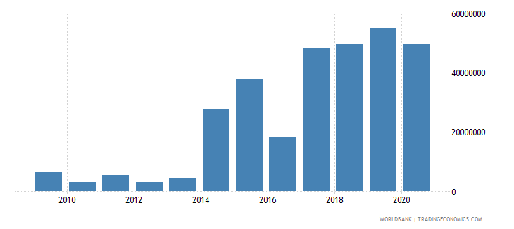 central african republic net bilateral aid flows from dac donors germany us dollar wb data
