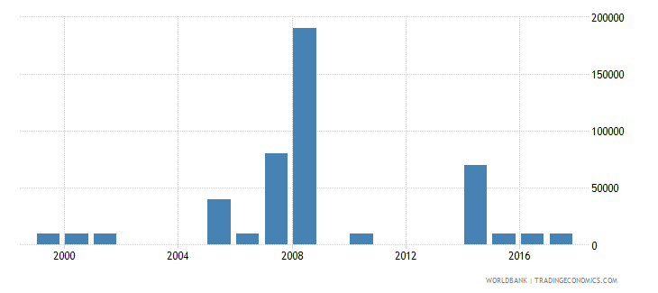 central african republic net bilateral aid flows from dac donors greece us dollar wb data
