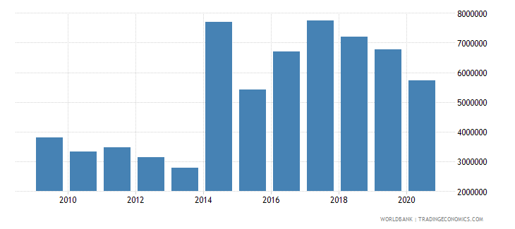 central african republic net bilateral aid flows from dac donors ireland us dollar wb data