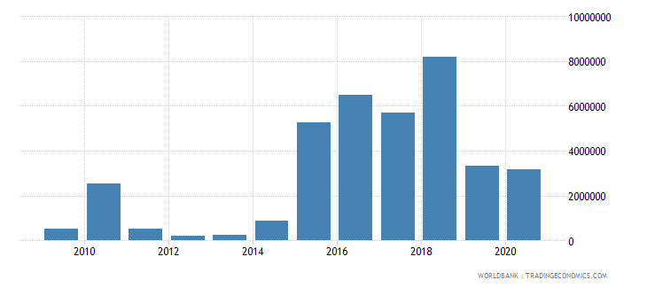 central african republic net bilateral aid flows from dac donors italy us dollar wb data