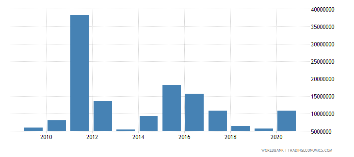central african republic net bilateral aid flows from dac donors japan us dollar wb data