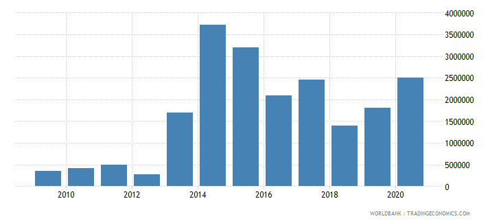 central african republic net bilateral aid flows from dac donors luxembourg us dollar wb data