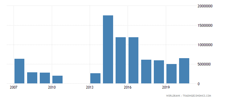 central african republic net bilateral aid flows from dac donors netherlands us dollar wb data