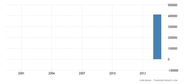 central african republic net bilateral aid flows from dac donors new zealand us dollar wb data