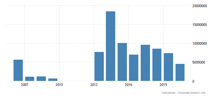 central african republic net bilateral aid flows from dac donors norway us dollar wb data