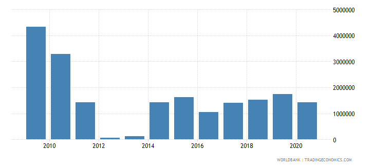 central african republic net bilateral aid flows from dac donors spain us dollar wb data