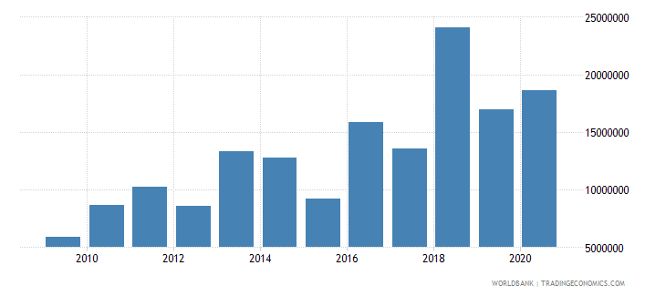 central african republic net bilateral aid flows from dac donors sweden us dollar wb data