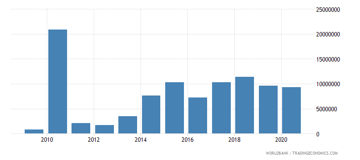 central african republic net bilateral aid flows from dac donors switzerland us dollar wb data
