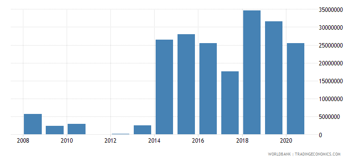central african republic net bilateral aid flows from dac donors united kingdom us dollar wb data