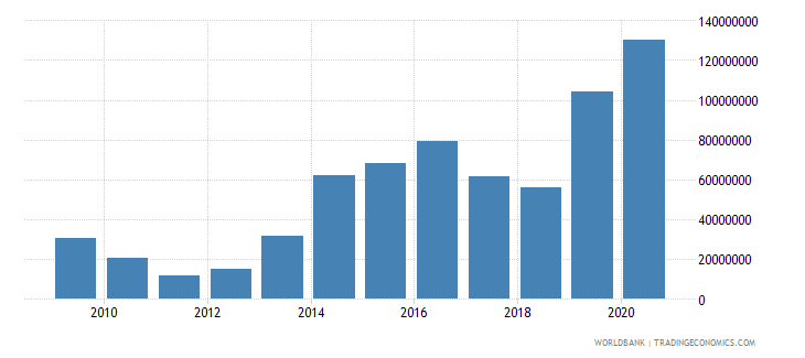central african republic net bilateral aid flows from dac donors united states us dollar wb data