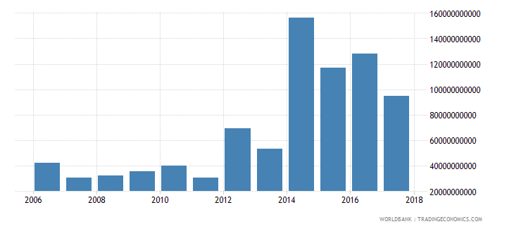 central african republic net current transfers from abroad current lcu wb data