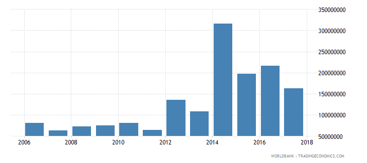 central african republic net current transfers from abroad us dollar wb data