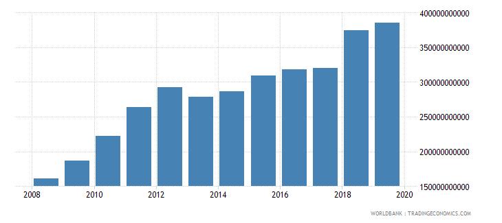 central african republic net domestic credit current lcu wb data