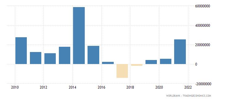 central african republic net financial flows bilateral nfl us dollar wb data