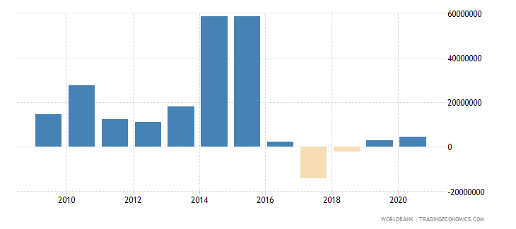 central african republic net financial flows bilateral nfl us dollar wb data