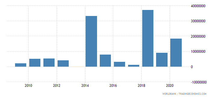 central african republic net financial flows ida nfl us dollar wb data